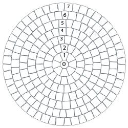 7 Foot Circle Layout